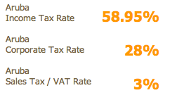 Aruba-Caribbean-tax-rates