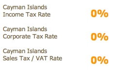 Caymans Islands Corporate Tax Rate